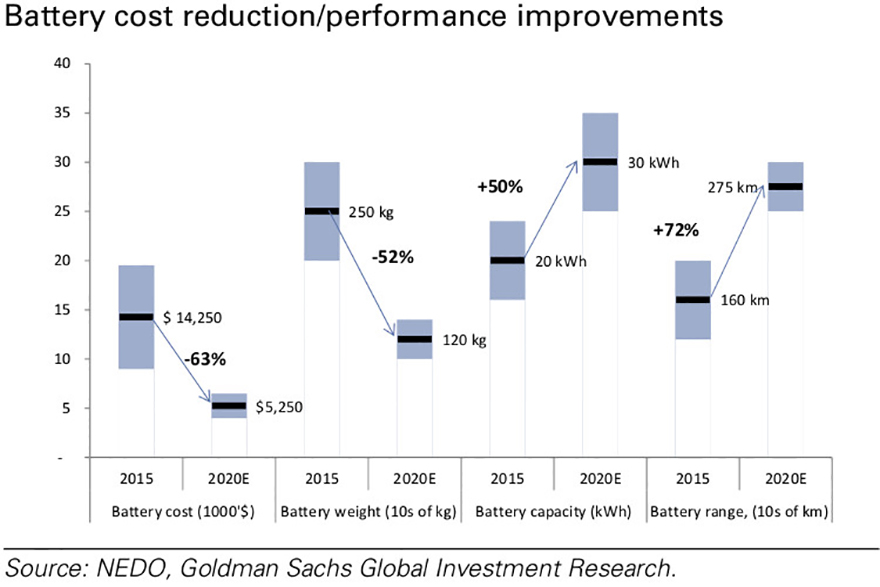 Now-How-Previsioni-costi-performance-batterie-Goldman-Sachs