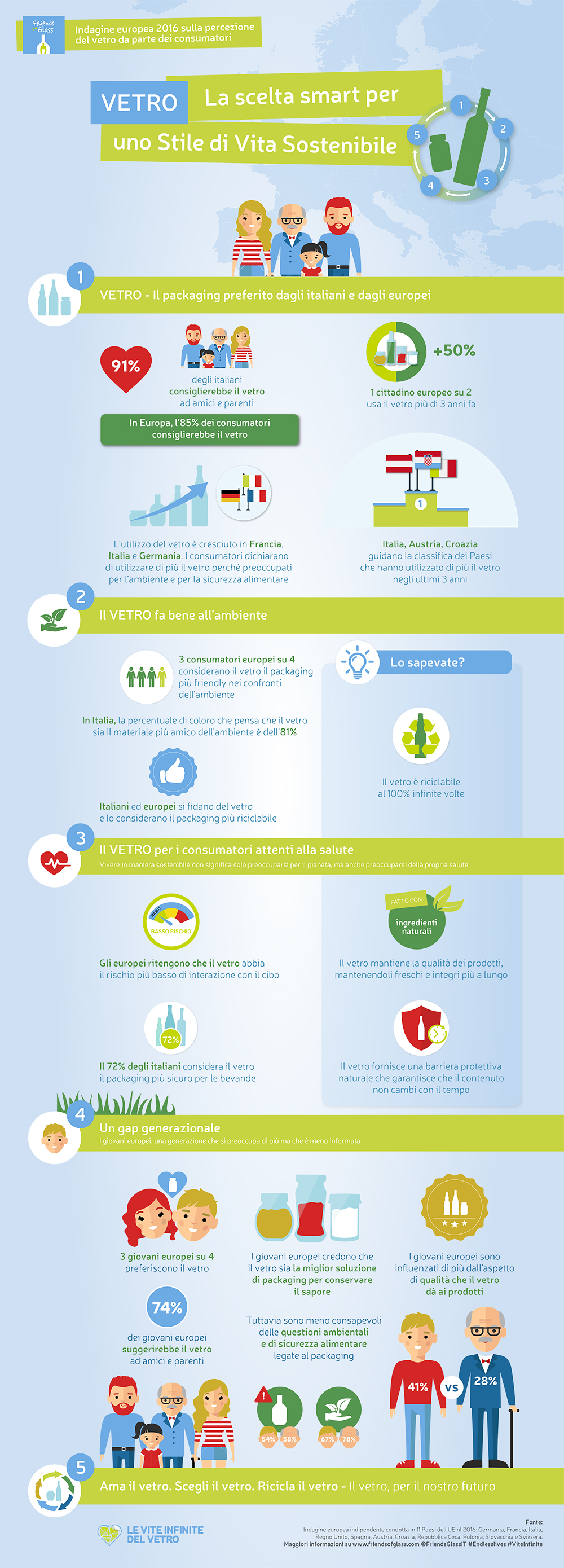 FoG_infographic_Sustainable-Lifestyle_ITA-1